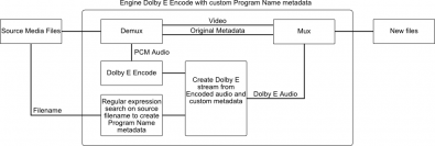 Emotion Systems' Engine Dolby Encode with Program Name. Click to enlarge.