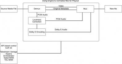 Using Engine to normalise files for playout. Click to enlarge.