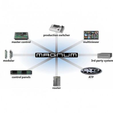 The Evertz Magnum controller lets content providers move from legacy SDI connectivity to IP in a seamless manner while still having access to all media server resources. Click to enlarge.
