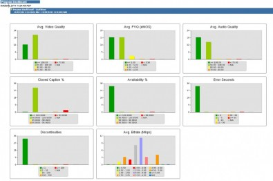 Figure 4. Here is an example of a QoS/QoE monitoring dashboard.