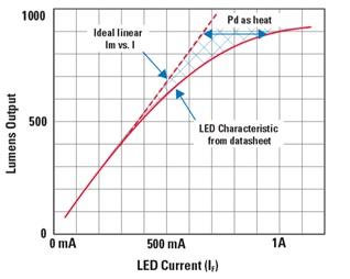 "Figure 1.  LED output vs. LED current.  Linear range of example LED output to LED current before LED ""overload"" occurs. Click to enlarge."