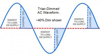 Figure 3.  Triac-Chopped Waveform. Click to enlarge.
