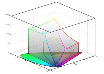 Figure 1: BT.709 colorspace compared to BT.2020 colorspace. Image: Axon