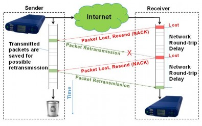 This example of two successive losses shows that when the ARQ receiver detects a packet loss, it requests a retransmission.  At that point, it must wait for one network round-trip delay until that retransmission can possibly arrive.  If it does not, then the packet may be requested again.