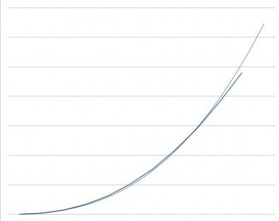Figure 2: CRT gamma curve.