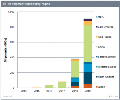 Figure 2: 8K Television Shipment Forecast by Region, by Year. Click to enlarge.