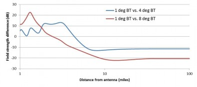 Figure 3.3. Beam tilt effect on coverage for high gain antenna.  Field strength is based on 1 MW ERP at a HAAT of 1000' using FCC 50, 90 curves for UHF. Click to enlarge.