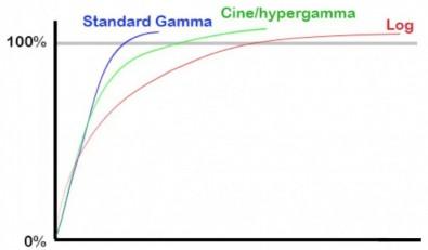 Figure 9: Three gamma functions.