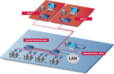 Figure 1. Traditional KVM network requires a wired link to each controller and CPU.  (Click to enlarge).