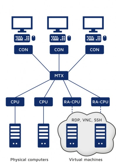 The RemoteAccess-CPU lets you seamlessly integrate virtual machines into KVM matrix installations.