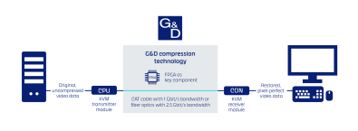 G&D has developed its own proprietary lossless compression algorithms.