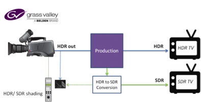 Grass Valley recommends a dual-production approach using automated down mapping as a cost-effective solution to HDR production.