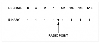 Fig.1 - The radix point separates the integers from the fractions. In binary bits to the right of the radix point represent one half, one quarter and so on.
