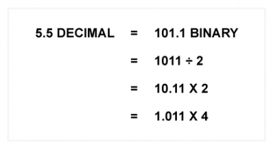 Fig.2 - Here 5.5 decimal is represented in several equivalent ways. The last one is the best.