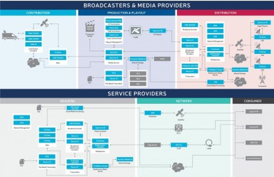 Harmonic's video delivery infrastructure is optimized to make production, distribution and delivery networks more efficient, less expensive to operate, and capable of delivering superior-quality video to any device. Click to enlarge.
