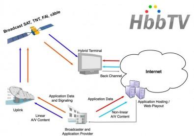 Basic HbbTV signal flow diagram. Click to enlarge.
