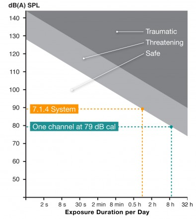 Graph showing range of exposure levels with standard 7.1.4 system levels indicated.
