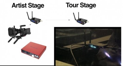 Two Teradek links were used to interconnect the live stage and the remote concert audience.