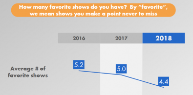 Figure 3. Streaming viewers become more picky with show selection, now indicating they have about four favorite TV shows, versus five favorites in 2016. Click to enlarge.