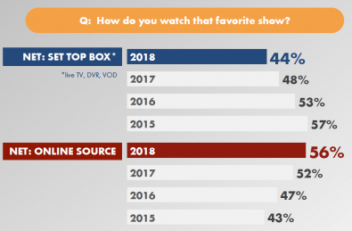 Figure 1. When the survey asked how viewers watched their favorite show live, 56% said that it came from on line. Click to enlarge.
