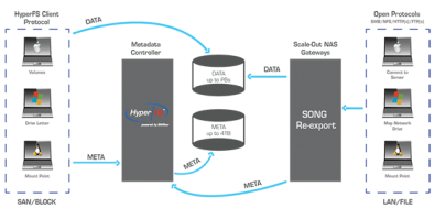Dataflow for SAN and Scale-Out NAS using HyperFS