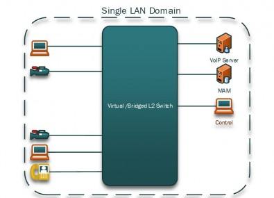 Figure 2. Similar ENG network as shown above, but this time as a Layer 2 bridged IT network.