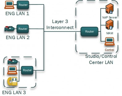 Figure 3. The above ENG configuration connects multiple sites through individual routers and a Layer 3 network.