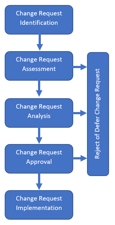 Diagram 1 – ITIL is made of many processes such as this change control request. ITIL forms a fundamental part of an IT engineer's role in keeping networks and infrastructures working reliably and efficiently.