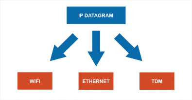 Dia 1 - IP Datagrams can travel on many different layer 2 protocols and networks.