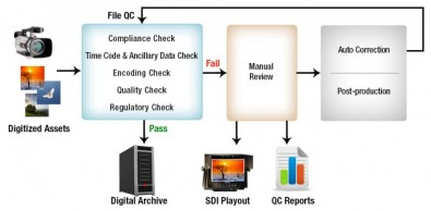 Figure 1.  A typical auto QC workflow in a digitisation project.
