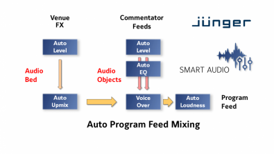 Figure 1. Jünger's audio technology, enables separate feeds to be  automatically mixed into a program feed as shown by this diagram.