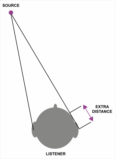Figure 1.  When a sound source is off to one side of the listener, the sound arrives at the two ears at different times. The HAS can identify the same transient at both ears and measure the time difference.