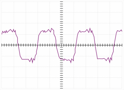 Figure 3.  The square-wave response of a loudspeaker designed to meet the time-accuracy criteria of human hearing.