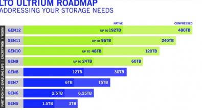 The new LTO technology roadmap details future specifications up to 12 generations of tape technology, extending the total capacity of data held on one LTO Ultrium generation 12 tape cartridge to 32 times more capacity than current LTP- 7 cartridges.