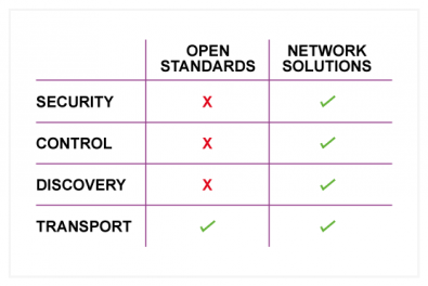 Diagram 1 – Providing an open transport standard is often only the beginning, the whole solution includes discovery, control, and security.