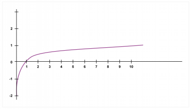 Fig.1 - The logarithmic curve passes through 1 on the x-axis whatever the base. For base 10 it passes through 1 on the y-axis for x = 10 and 2 on the y-axis for x = 100 and so on.