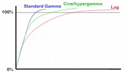 Figure 4: Hypergamma and Log Gamma use Superwhite data.