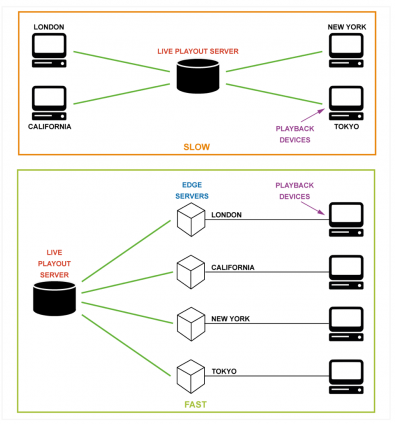 "Diagram 2 – The top diagram demonstrates the traditional ""slow"" method of media streaming. A centralized server will maintain HTTP/TCP/IP connections with many playback devices throughout the world causing the server and network to soon reach the limits of their capacity. The lower diagram demonstrates a CDN system where edge-servers are distributed throughout the world closer to the playback devices. There is less load on the live-playout-server as fewer devices demand data streams from it, TCP latency is lower as ISP backbone networks can be used, and more edge-servers can be added as audiences grow to achieve greater scalability."