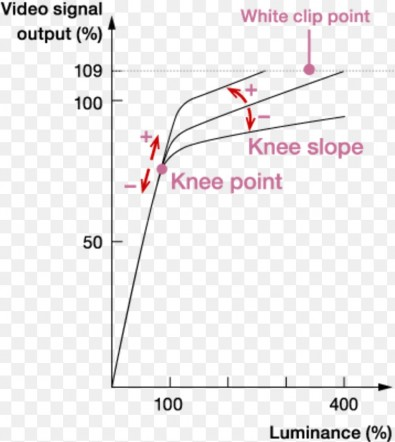 Figure 5: A low-knee setting can increase dynamic range.
