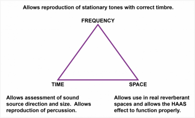 Figure 4.  The three important domains in which a realistic loudspeaker must meet performance criteria; Time, Space and Frequency. Neglect of any one will nullify excellence in the other two. Legacy speakers concentrate on the frequency domain and so they always sound like loudspeakers.