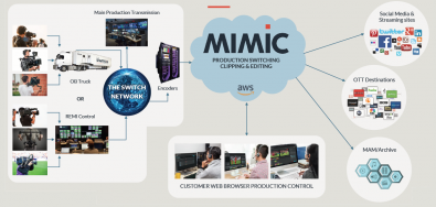 Using MIMiC, camera feeds are encoded using SRT or RIST encoders and delivered via the internet into the public cloud-based production system.