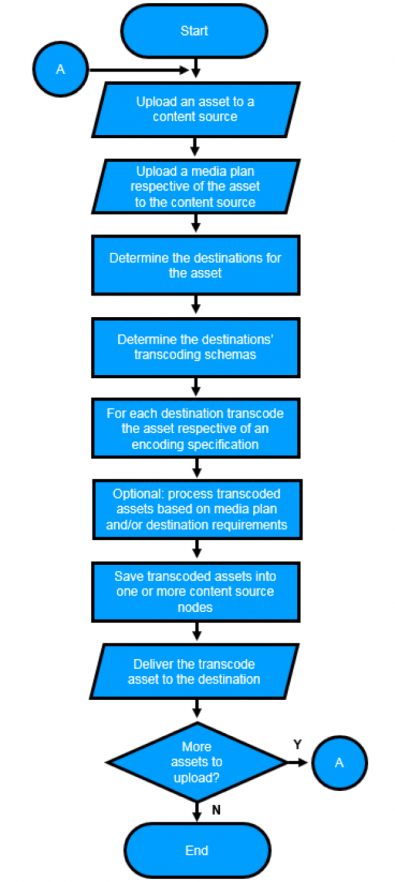 Figure 2: Flowchart describing the operation of a method for the delivery of assets and associated advertisements across a variety of media channels.