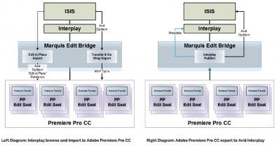 EDIT BRIDGE collaborative network with Avid ISIS (click to expand).