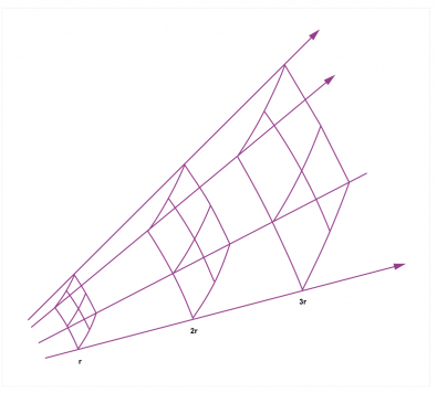 Fig.4 - Inverse square sound propagation implies there must be a velocity gradient away from the source.