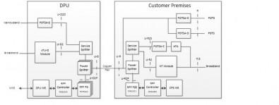 Figure 4: Analog Phones and RPF coexistance using POTS Adapters (POTSA-E, POTSA-C, POTSA-D).