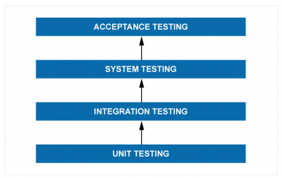 Diagram 2 – unit testing is part of a full testing strategy and allows individual components to be tested so that they can be validated to confirm they work in accordance with the design. Integration testing combines related components and functions to test for defects in the system (ripple effects will be seen here). System testing checks for compliance against the specified requirements of the software as a whole. Acceptance testing confirms the software works as the client expects.