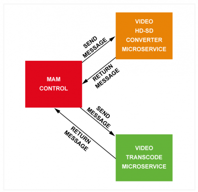 Diagram 1 – The MAM system treats the microservice provider as a blackbox and has no knowledge of the underlying hardware and operating system architecture of the microservice provider. As the work load increases the microservice provider may decide to spin up more resource through virtualization and then switch it off after the peak demand has reduced.