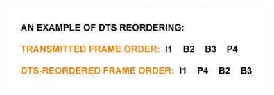 Fig 2 – re-ordering of DTS frames for transmission.