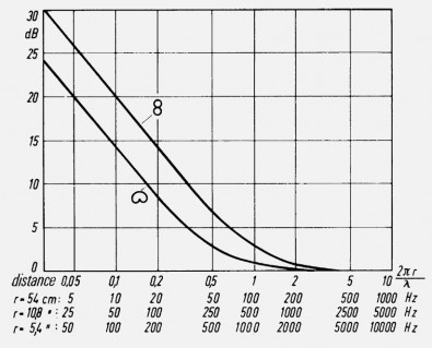 Proximity effect leads to increased bass response below 200 Hz. It is very noticeable on cardioid microphones and twice as strong on figure-of-eight mics. Chart courtesy of Neumann.