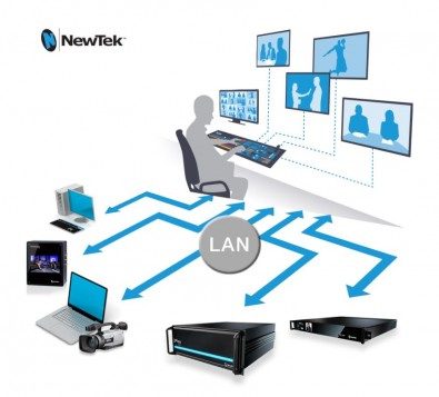 The NDI system uses a GigE local area network to move and integrate data, commands and live content.